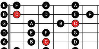 О гитаре: теория и практика Карта сайта