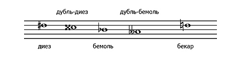О гитаре: теория и практика Нотное письмо