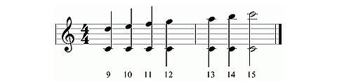 О гитаре: теория и практика Простые и составные интервалы