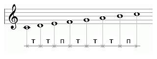 О гитаре: теория и практика Мажор и Минор