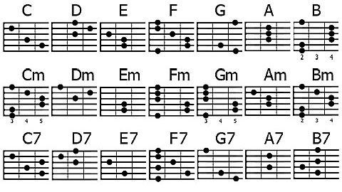 О гитаре: теория и практика Аккордовые последовательности: главные и побочные аккорды, правила голосоведения
