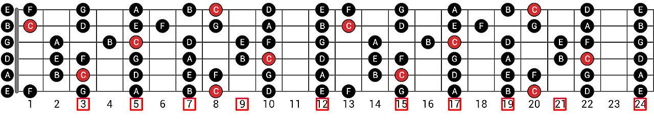 Аппликатура грифа гитары