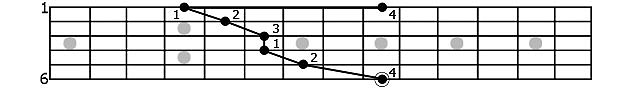 О гитаре: теория и практика Аппликатура грифа гитары: интервалы, октавы, арпеджио, гаммы, аккорды, пентатоника и альтерация