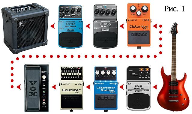О гитаре: теория и практика Последовательность подключения гитарных эффектов